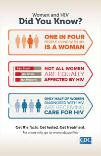CDC HIV women 3